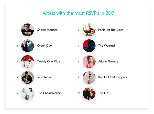 """Bandsintown 2017 year-end data, including """"fastest growing"""