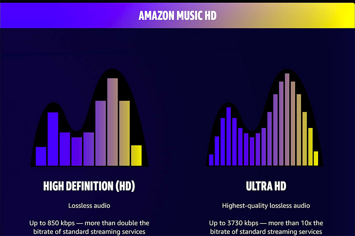 Amazon Music launched HD streaming, Neil Young approves