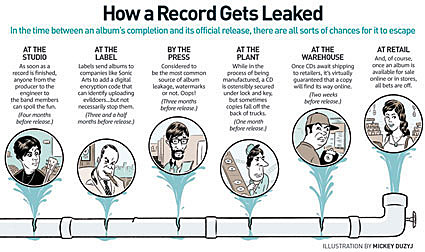 How a Record gets leaked
